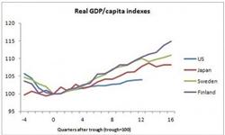 جدیدترین پیشبینیهای تیره و تار از وضعیت اقتصادی آمریکا