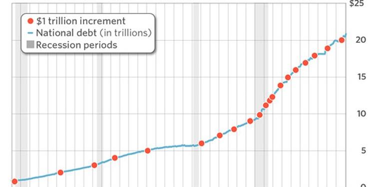 بدهی عمومی آمریکا تا 30 سال آینده دو برابر می شود
