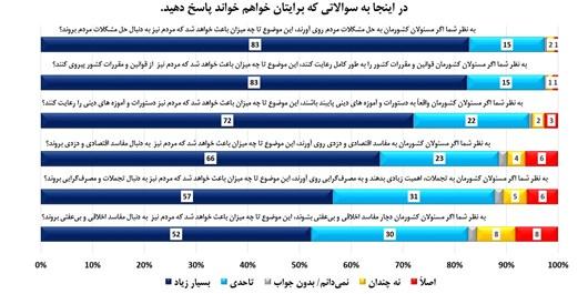 نتایج یک نظرسنجی برای کمک به انتخاب نمایندگان مجلس/ مهمترین اولویت کشور از نگاه مردم