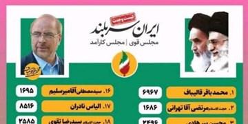 نخستین آمار غیررسمی از آرای حوزه انتخابیه تهران/ قالیباف صدرنشین است