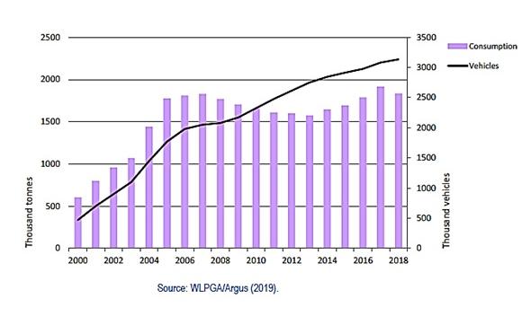 LPG به عنوان سوخت/ لهستان، بازار اول خودروهای LPG سوز در اروپا