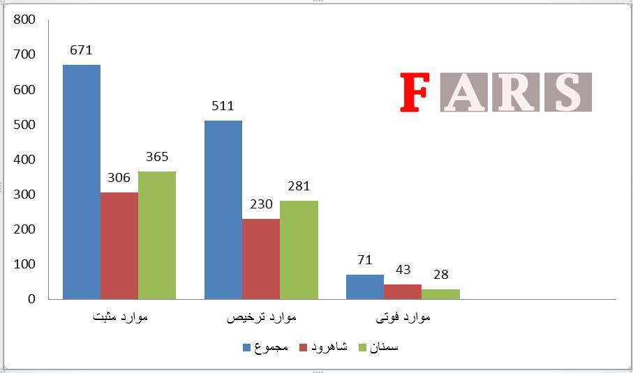 نمودار آمار تحلیلی شیوع کرونا در استان سمنان بر اساس دانشگاههای علومپزشکی تا چهارم فروردینماه