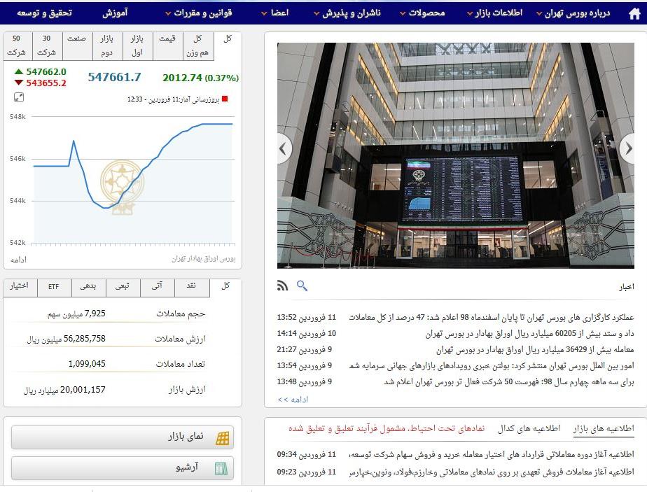 شاخص کل بورس اوراق بهادار تهران در پایان معاملات امروز دوشنبه با افزایش 2012 واحد روبرو شد و شرکتهای بورسی و فرابورسی امروز بیش از 8300 میلیارد تومان نقدینگی بازار را جمعآوری کردند.