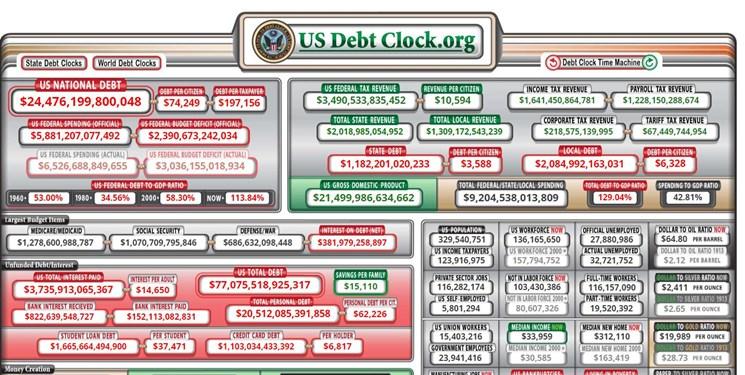 اقتصاد آمریکا زیر بار بدهی سنگین و افزایش توان چین کمر خم کرده است