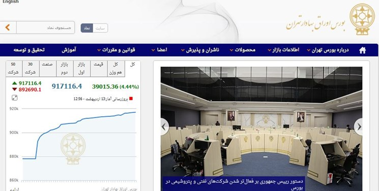 رکوردشکنی بورس تهران/ شاخص کل، کانال 900 هزار تایی را هم فتح کرد