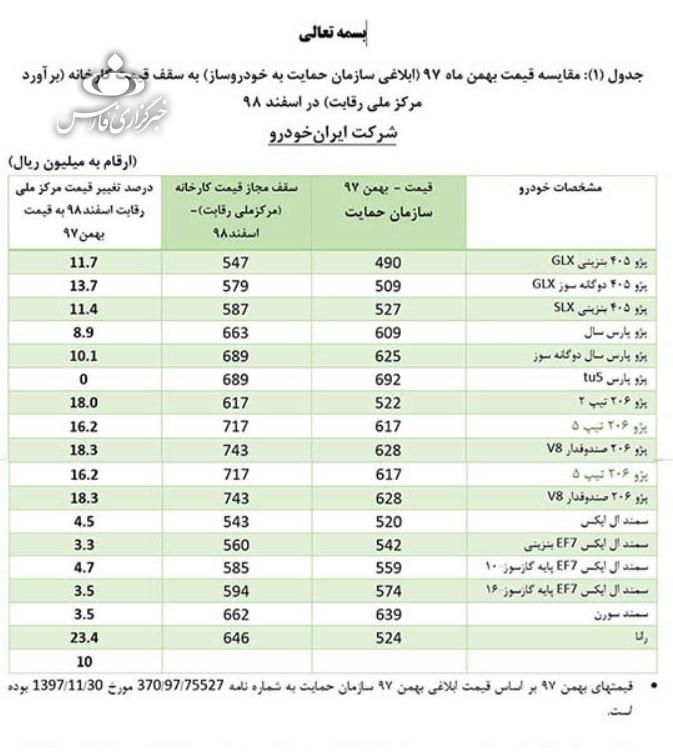 قیمتهای جدید شورای رقابت برای خودروهای داخلی/ پراید 37 میلیون و 400 هزار تومان + جدول