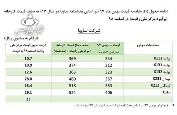 13990230000465 Test NewPhotoFree - قیمتهای شورای رقابت به خودروسازان ابلاغ شد+جدول
