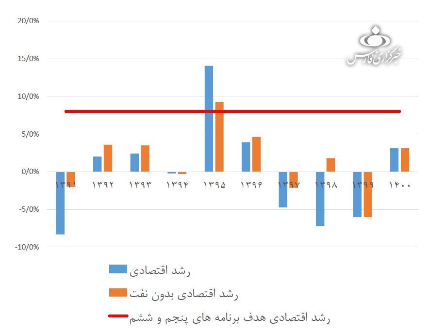 متوسط رشد اقتصادی در دولت روحانی «نزدیک صفر» بوده است+نمودار