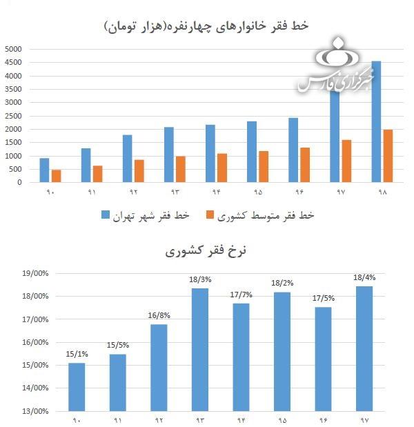 براساس بررسیهای مرکز پژوهشهای مجلس، خط فقر خانوارهای چهار نفره در شهر تهران ظرف 2 سال اخیر، از 2.5 میلیون تومان به 4.5 میلیون تومان رسید یعنی 80 درصد افزایش یافت.