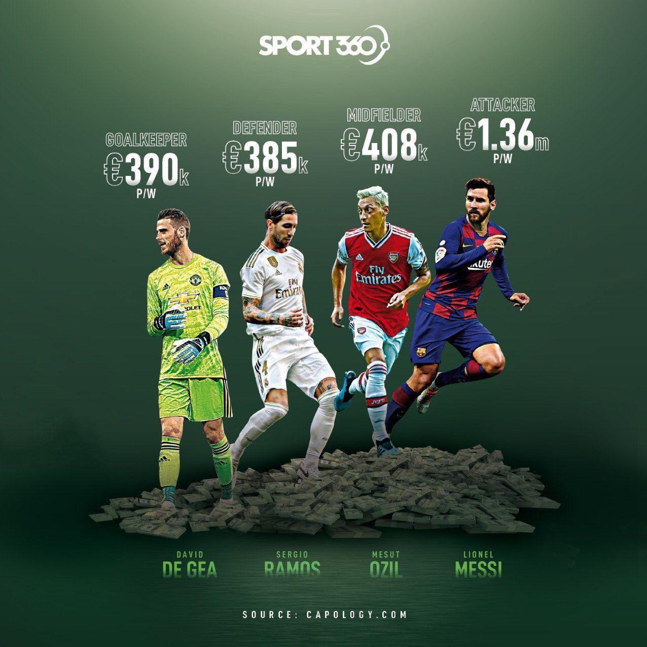 13990402000931 Test NewPhotoFree - بالاترین دستمزد بازیکنان فوتبال در هر پست+عکس
