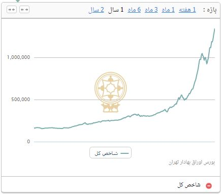 13990403000436 Test NewPhotoFree - افزایش 28 هزار و 414 واحد شاخص بورس تهران/معامله 18.3 هزار میلیارد تومان در بازار سرمایه