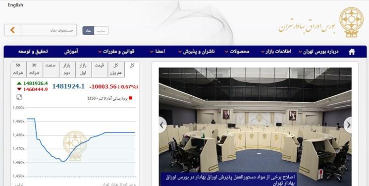 عقب نشینی 10 هزار واحدی شاخص بورس تهران/ امروز 21 هزارو 243 میلیاردتومان در بورس معامله شد