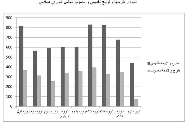 13990527000597 Test NewPhotoFree - اما و اگرهای قانونگذاری در ایران
