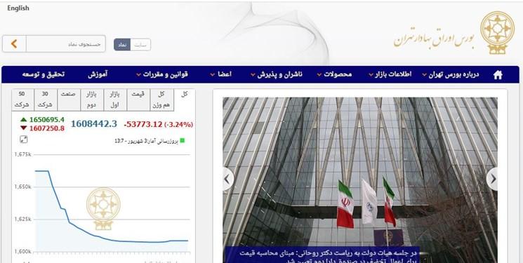 عرضه 50.1 درصد سهام سرمایهگذاری صنایع شیمیایی ایران