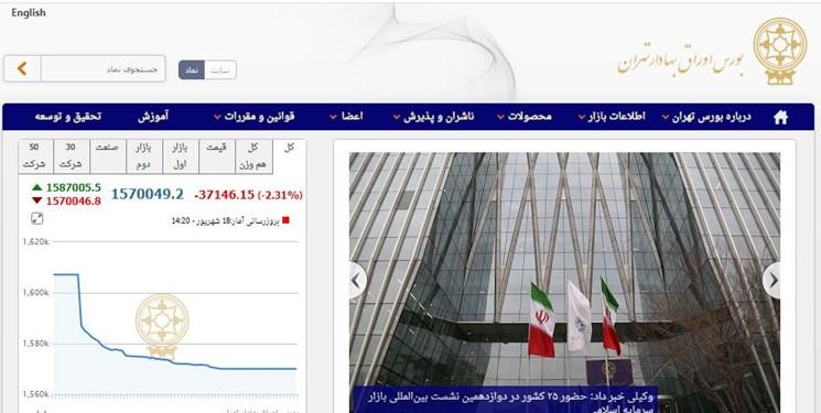 ریزش ۳۷ هزار واحدی شاخص بورس تهران/ ارزش معاملات امروز به ۷ هزار و ۴۰۰ میلیارد تومان رسید