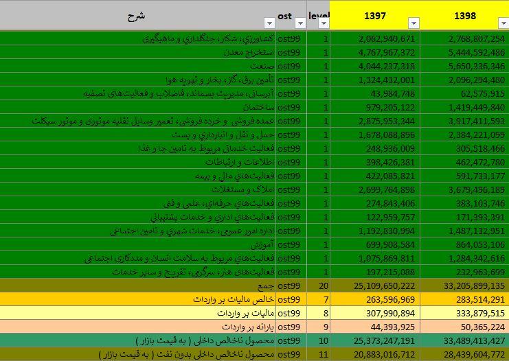 13990625000462 Test NewPhotoFree - تولید ناخالص داخلی در سال 98 چقدر بود؟+ جدول
