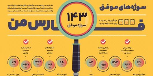 موفقیت ۳۳ درصدی مطالبات بالای ۵۰۰ امضا در «فارسمن»/ آمار و ارقام در مورد نتایج پیگیریها چه میگویند؟