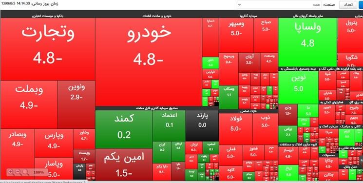 قرائت گزارش کمیسیون اقتصادی از بورس/ الزام سازمان بورس به افشای صورتهای مالی