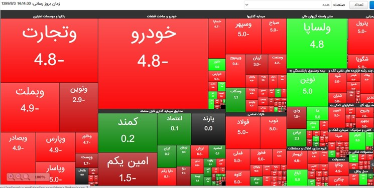 13990803000519 Test PhotoN - روز بورسی پارلمان/ از کالبد شکافی جهش و ریزش بورس تا طرحی برای حفظ تعادل بازار