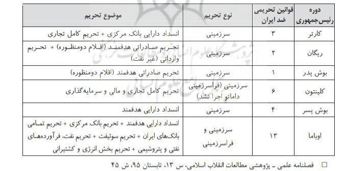 13990816000098 Test NewPhotoFree - دولت اوباما به معاونت بایدن با 13 تحریم رکوردار تحریم علیه ایران است
