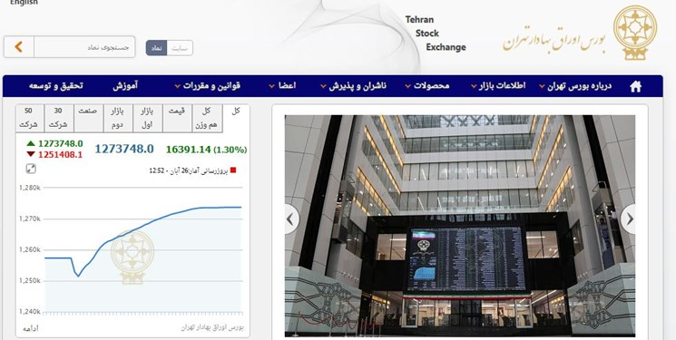 افزایش 16 هزار و 390 واحدی شاخص بورس تهران/معاملات بورس و فرابورس 12.8 هزار میلیارد تومانی شد