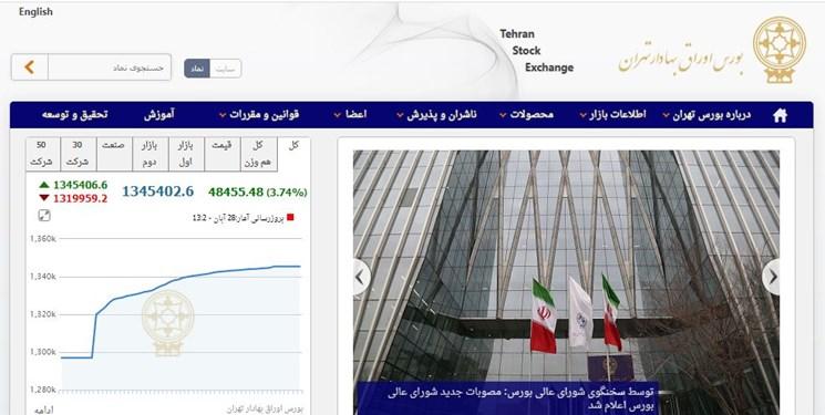 رشد 48 هزار و 459 واحدی شاخص بورس تهران/ ارزش معاملات 23 هزار میلیارد تومان شد