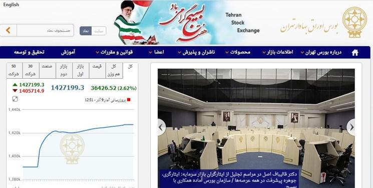 رشد 36 هزار و 427 واحدی شاخص بورس تهران/ معاملات بورس و فرابورس به 21.8 هزار میلیارد تومان رسید