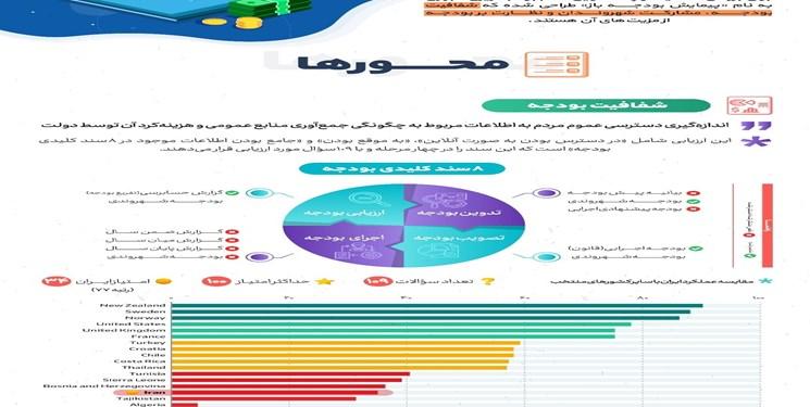 شفافیت بودجه در ایران در مقایسه با سایر کشورها/ امتیاز صفر مشارکت شهروندان در نظام بودجه