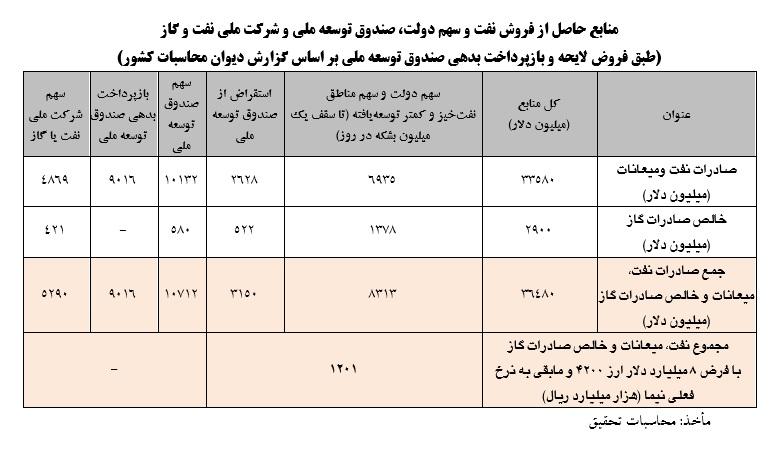 گزارش کمیسیون اصل نود بودجه 1400