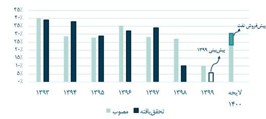 نمودار گزارش کمیسیون اصل نود بودجه 1400