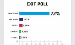 پیروزی حزب «نور آتن» در انتخابات پارلمانی قزاقستان