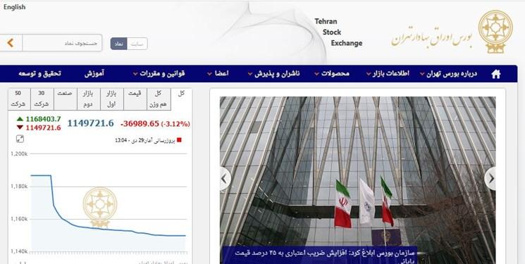 کاهش 36 هزار و 989 واحدی شاخص بورس تهران/ ارزش معاملات دو بازار 13.6 هزار میلیارد تومان شد