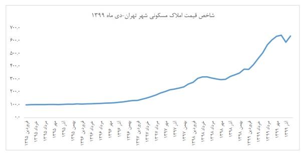 افزایش تورم سالانه مسکن در تهران