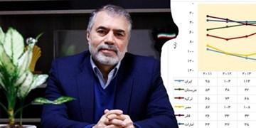 کرمی: رشد 60 پلهای ایران در شاخصهای جهانی نوآوری، نمایانگر حرکت کشور در مسیر پیشرفت است