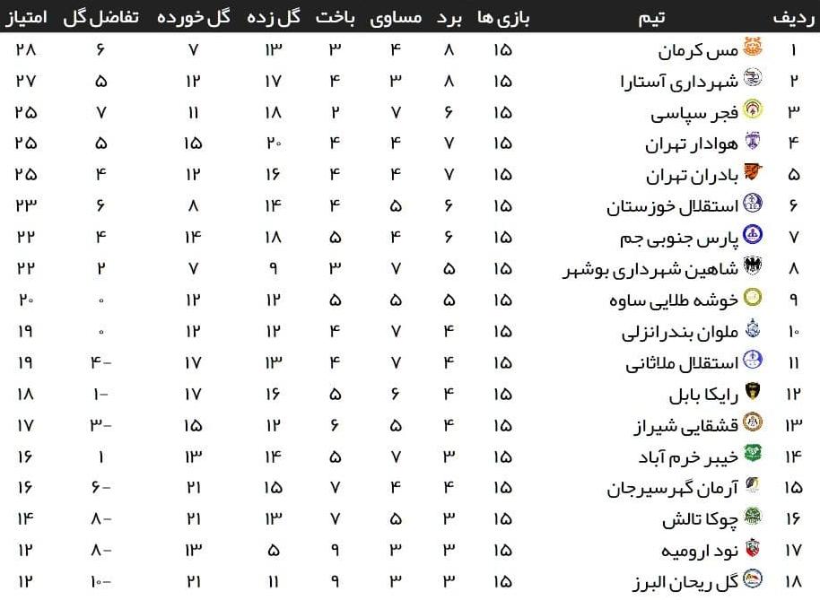 هفته پانزدهم لیگ دسته اول| تساوی استقلال ملاثانی و ملوان/پیروزی شاهین بوشهر مقابل گلریحان +جدول
