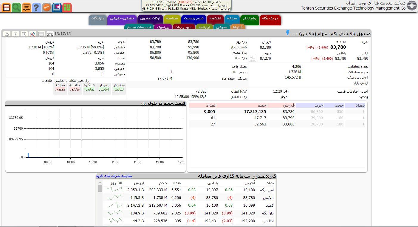 13991203000498 Test NewPhotoFree - کاهش 10 هزار و 51 واحدی شاخص بورس تهران/ ارزش معاملات 9.2 هزار میلیارد تومان شد