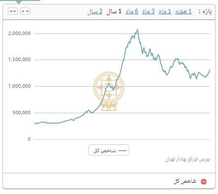 کاهش ۸۶۵۰ واحدی شاخص بورس تهران