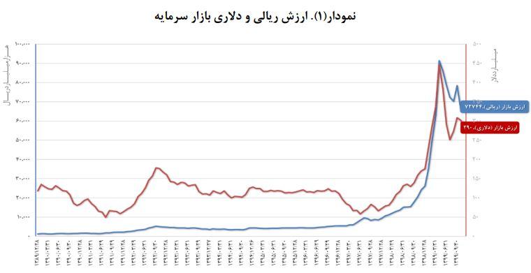 پربازدهترین بازار ایران در سال گذشته کدام بازار بود؟