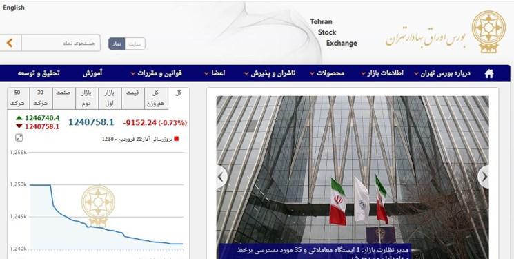 کاهش 9151 واحدی شاخص بورس تهران/ ارزش معاملات دو بازار به 5.5 هزار میلیارد تومان رسید