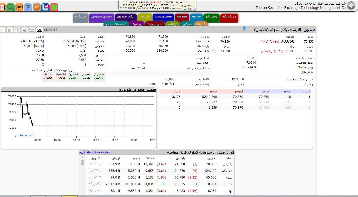 بورس سرخ پوشید / افت ۹۱۵۱ واحدی شاخص سهام
