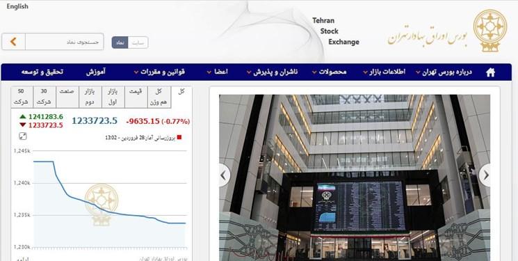 کاهش 9634 واحدی شاخص بورس تهران/ ارزش معاملات دو بازار از 12 هزار میلیارد تومان گذشت