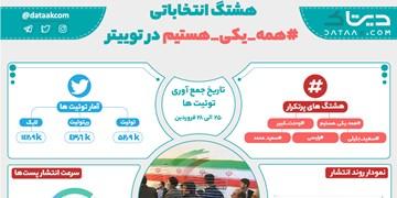 «با اتحاد پیروزیم»/ نگاهی به  کلان داده موج #همه_یکی_هستیم در شبکههای اجتماعی