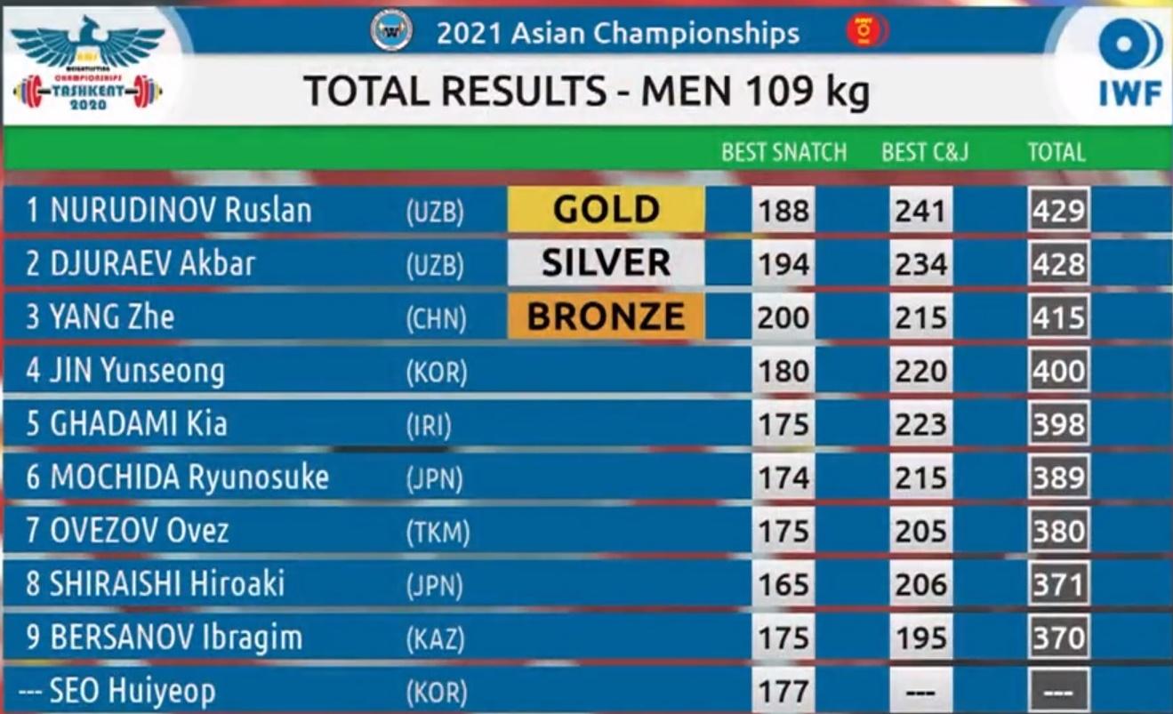وزنهبرداری قهرمانی آسیا  قدمی با برنز دوضرب در دسته 109 کیلوگرم پنجم شد/ارتقای رکورد یکضرب و دوضرب دنیا