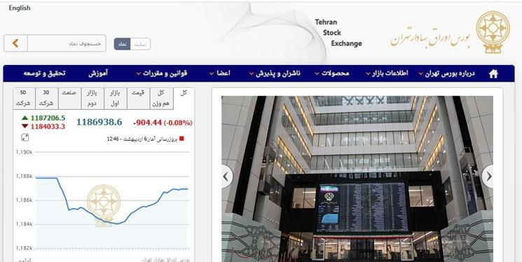 عقبنشینی 903 واحدی شاخص بورس تهران/ ارزش معاملات دو بازار به نزدیک 19 هزار میلیارد تومان رسید
