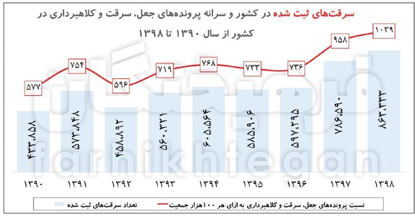 14000208000408 Test NewPhotoFree - سقوط ۱۹ رتبهای شاخص رفاه در دولت روحانی/ خانوارها مجبور شدند برای نیازهای اولیه قید هزینههای رفاهی را بزنند