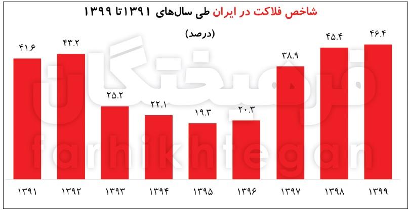 14000208000409 Test NewPhotoFree - سقوط ۱۹ رتبهای شاخص رفاه در دولت روحانی/ خانوارها مجبور شدند برای نیازهای اولیه قید هزینههای رفاهی را بزنند