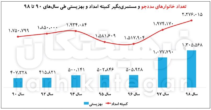 14000208000410 Test NewPhotoFree - سقوط ۱۹ رتبهای شاخص رفاه در دولت روحانی/ خانوارها مجبور شدند برای نیازهای اولیه قید هزینههای رفاهی را بزنند