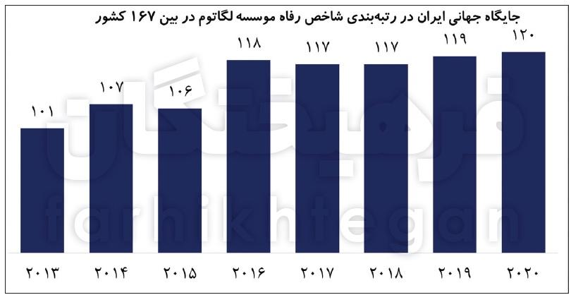 14000208000411 Test NewPhotoFree - سقوط ۱۹ رتبهای شاخص رفاه در دولت روحانی/ خانوارها مجبور شدند برای نیازهای اولیه قید هزینههای رفاهی را بزنند