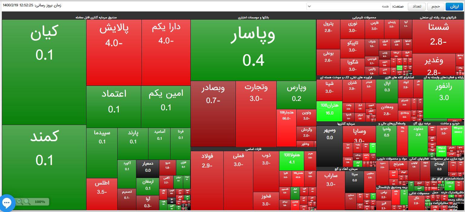 توقف بازار سرمایه پشت چراغ قرمز / ریزش 15 هزار و 591 واحدی شاخص کل بورس