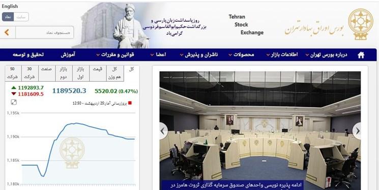 رشد 5518 واحدی شاخص بورس تهران/ ارزش معاملات دو بازار به 19.7 هزار میلیارد تومان رسید
